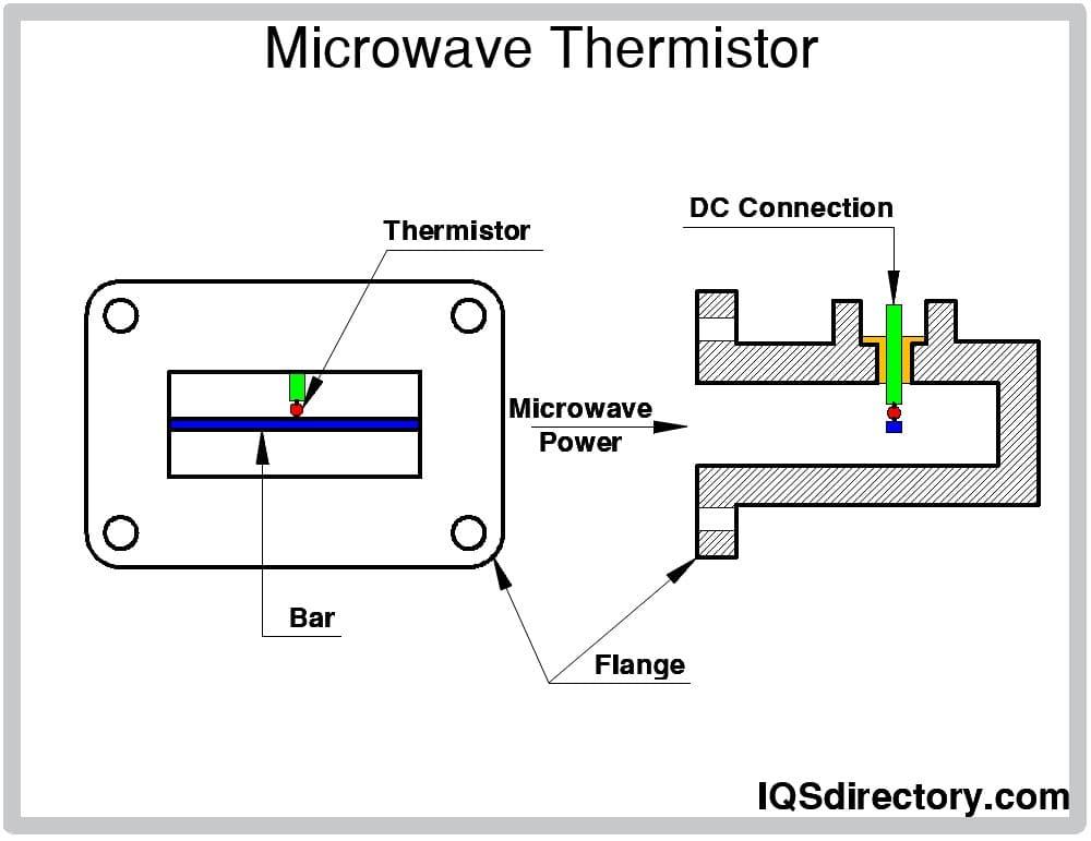 Microwave Thermistor