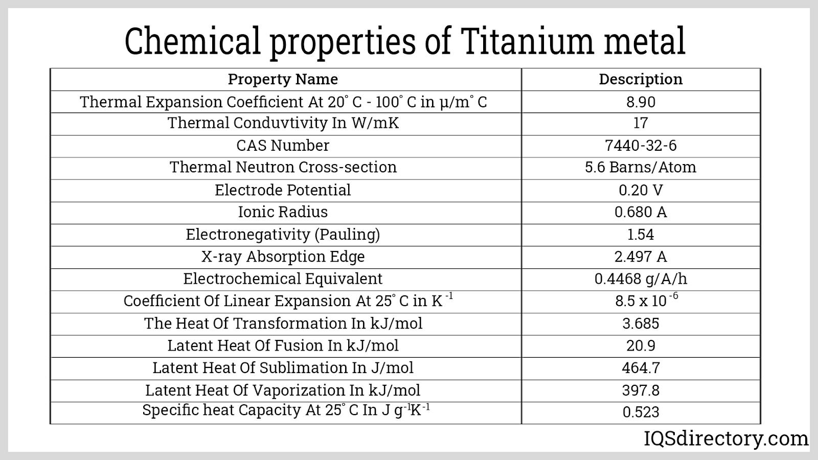 Chemical Properties of Titanium metal