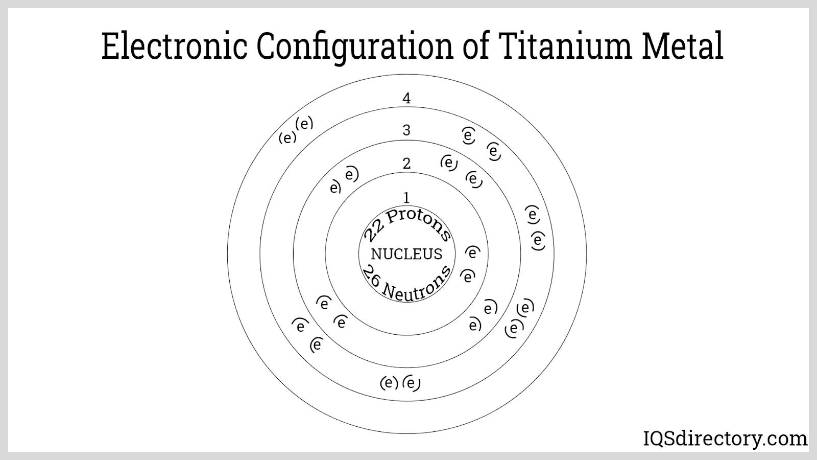 Electronic Configuration of Titanium Metal
