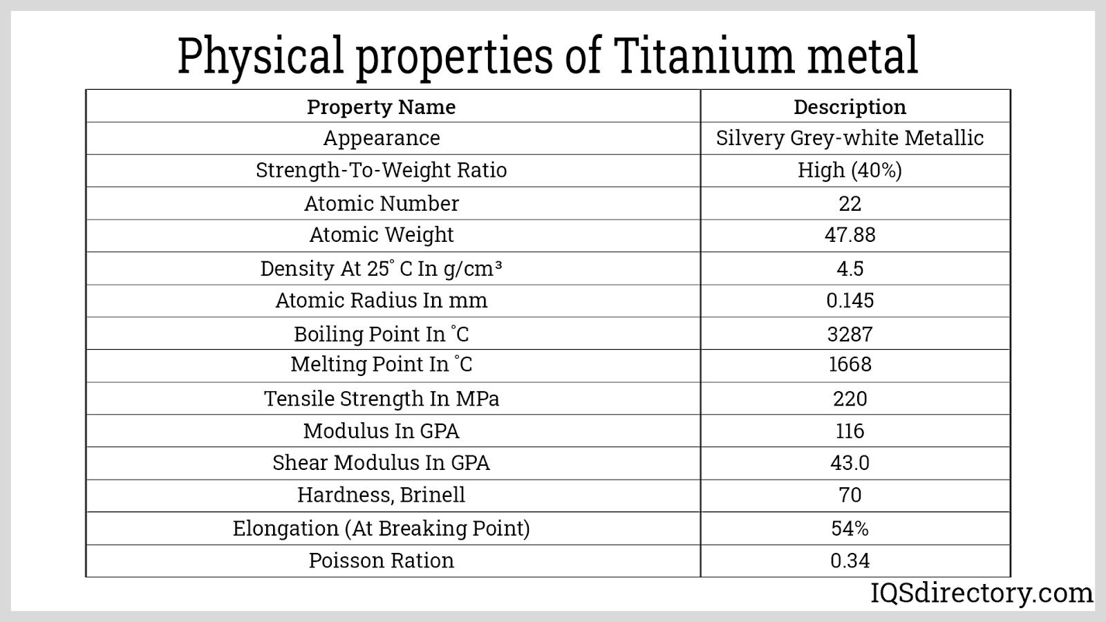 Physical Properties of Titanium metal