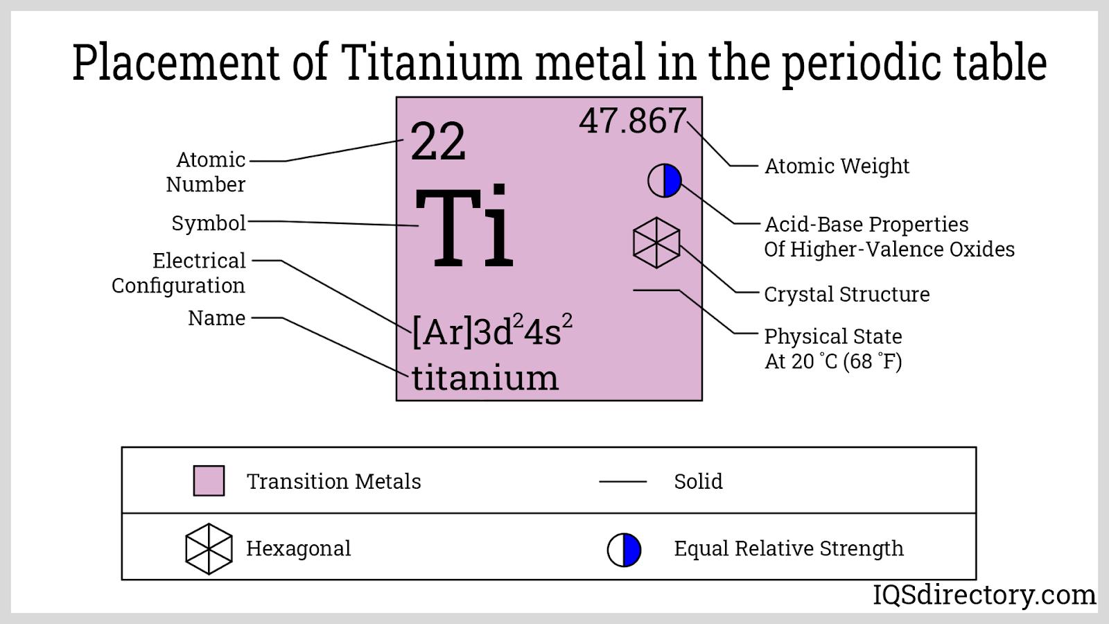 Placement of Titanium metal in the periodic table