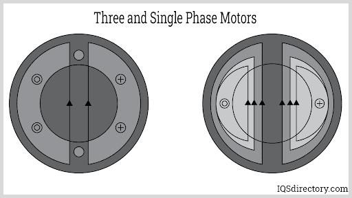 Three and Single Phase Motors