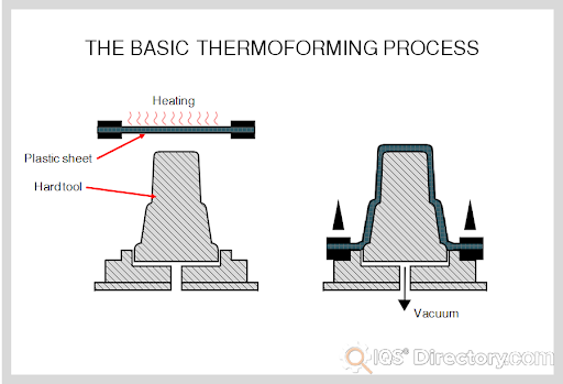Basic Thermoforming Process
