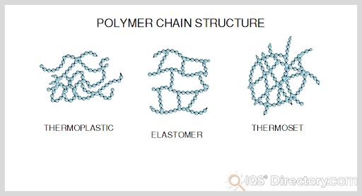 Polymer Chain Structure