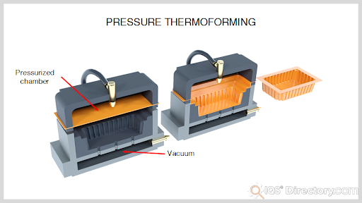 Pressure Thermoforming