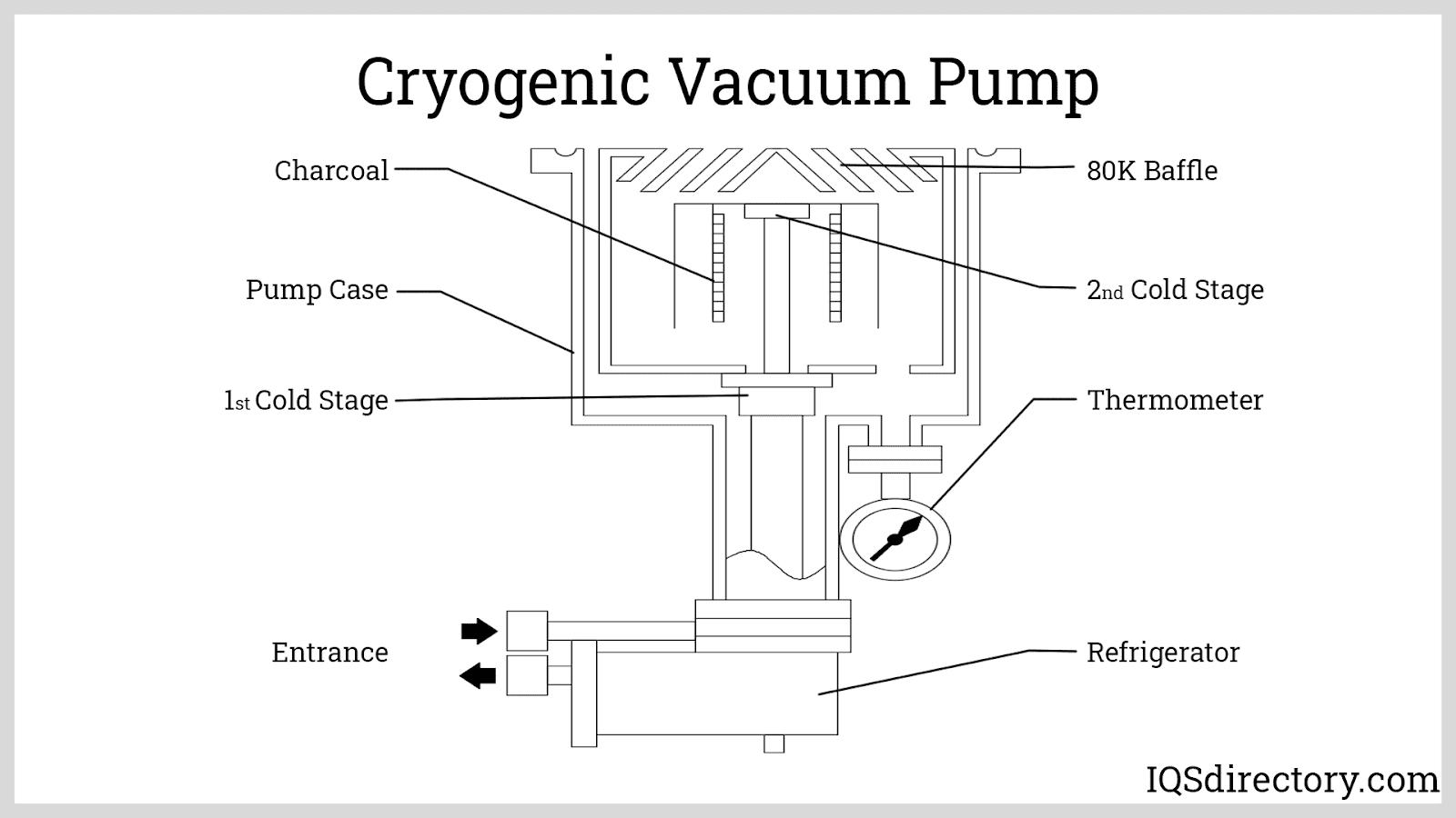 Cryogenic Vacuum Pump