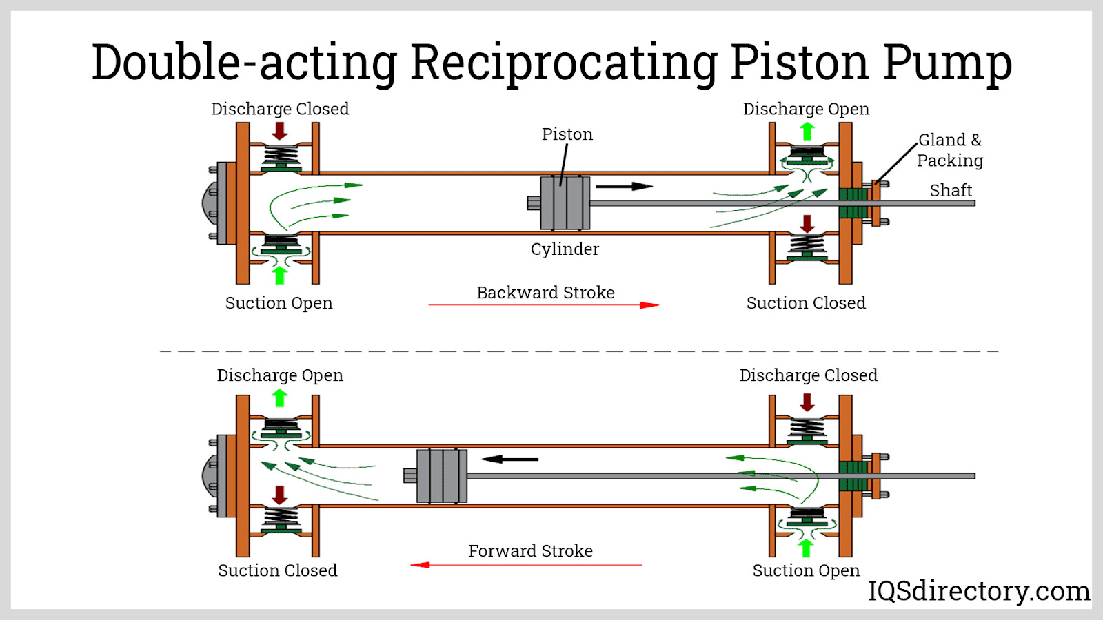 Double-acting Reciprocating Piston Pump