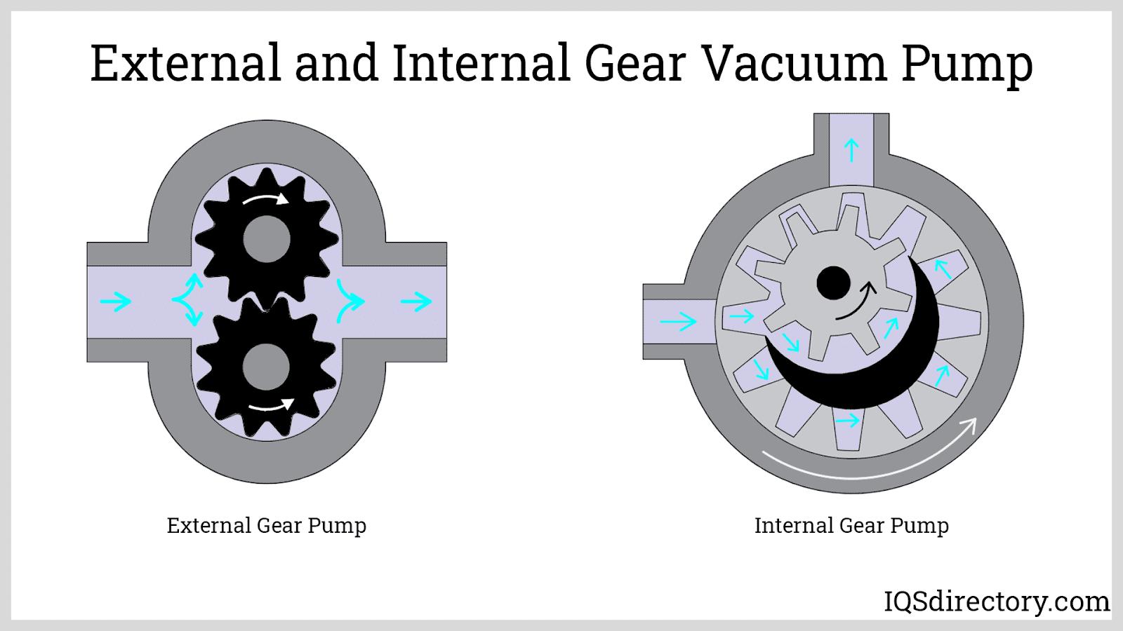 External and Internal Gear Vacuum Pump