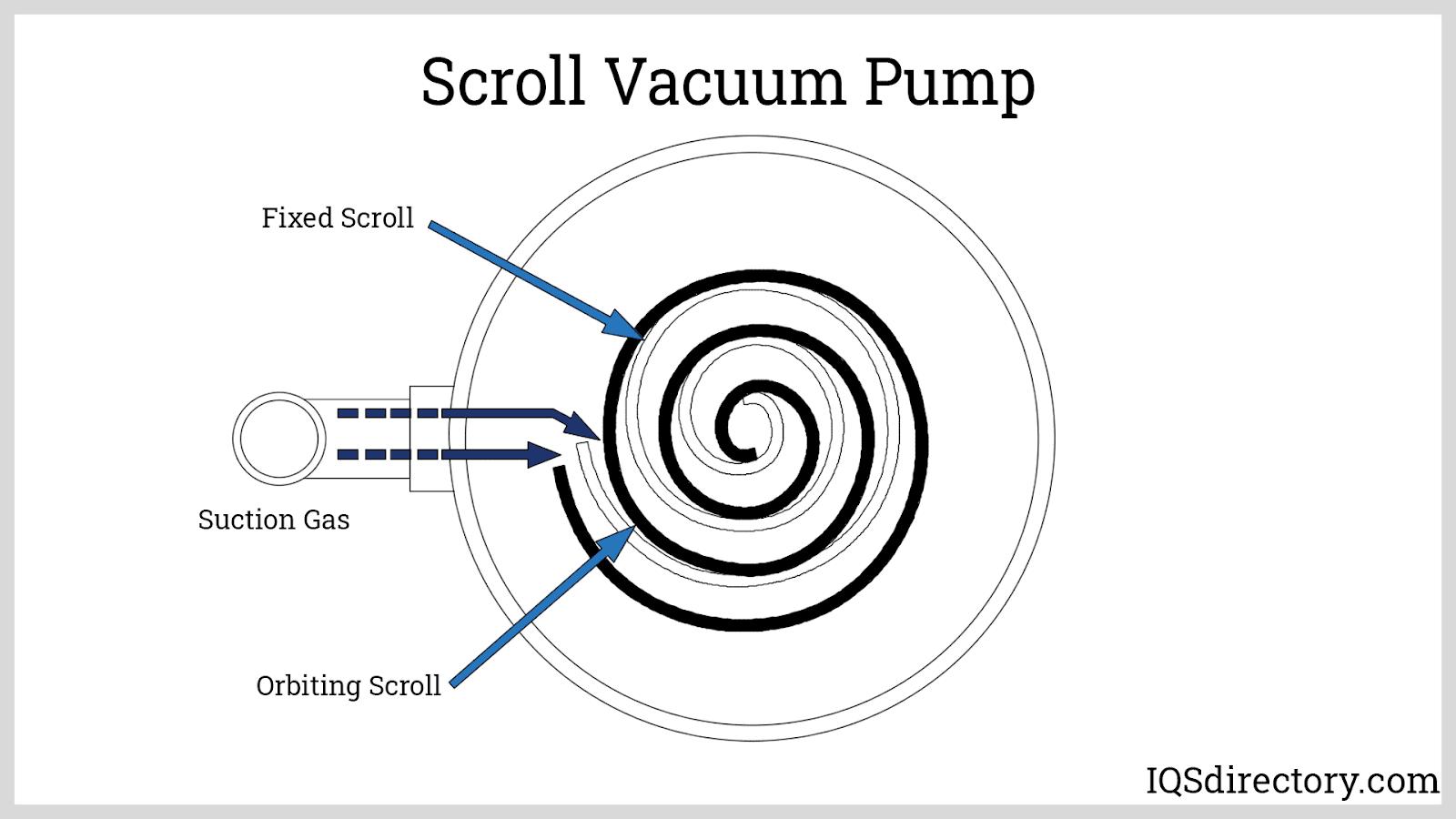 Scroll Vacuum Pump