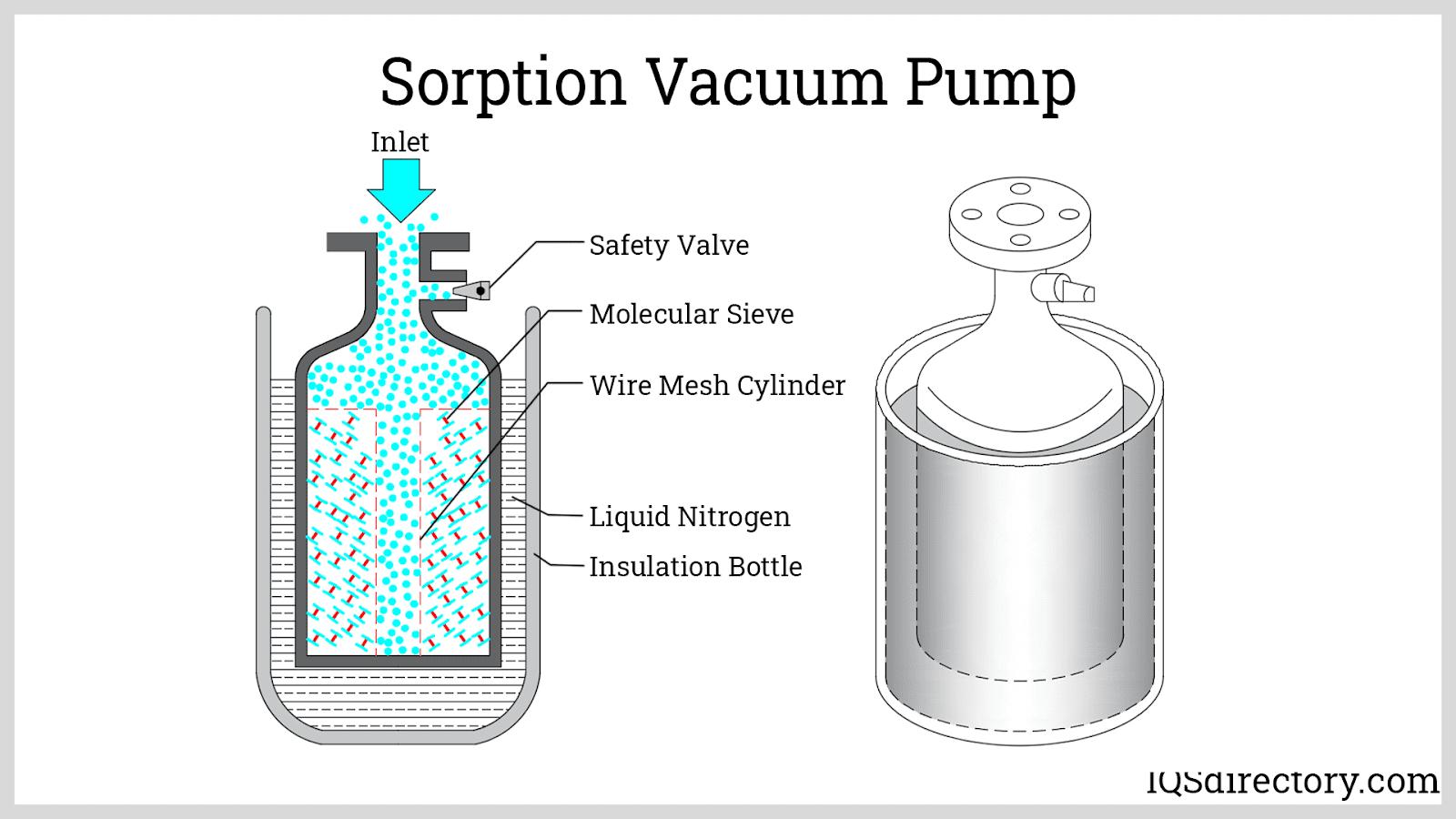 Sorption Vacuum Pump