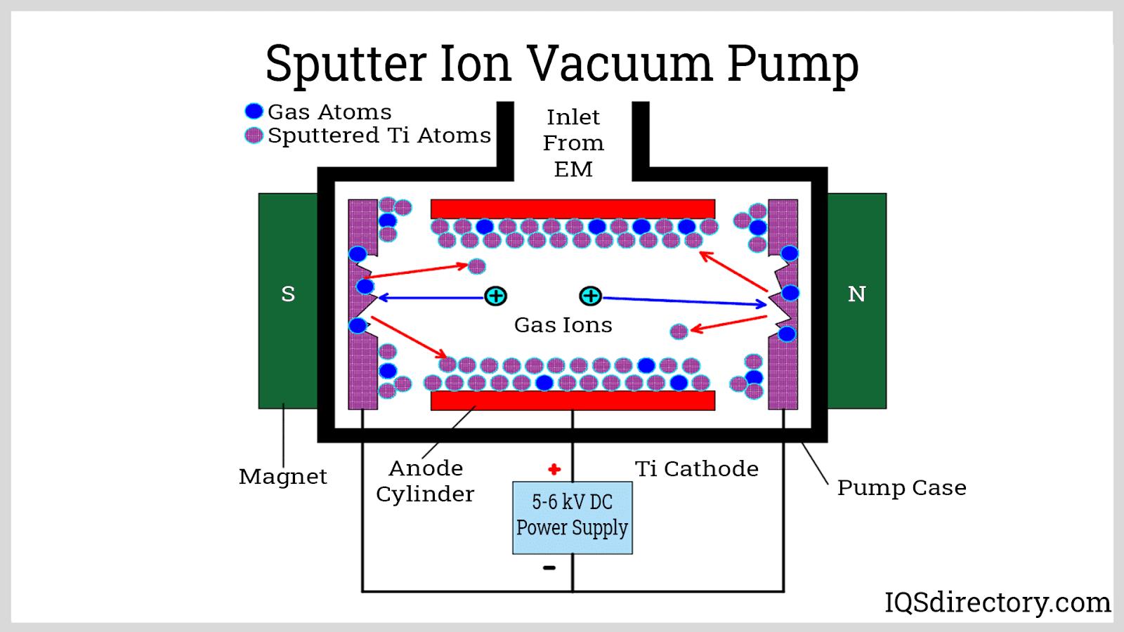 Sputter Ion Vacuum Pump