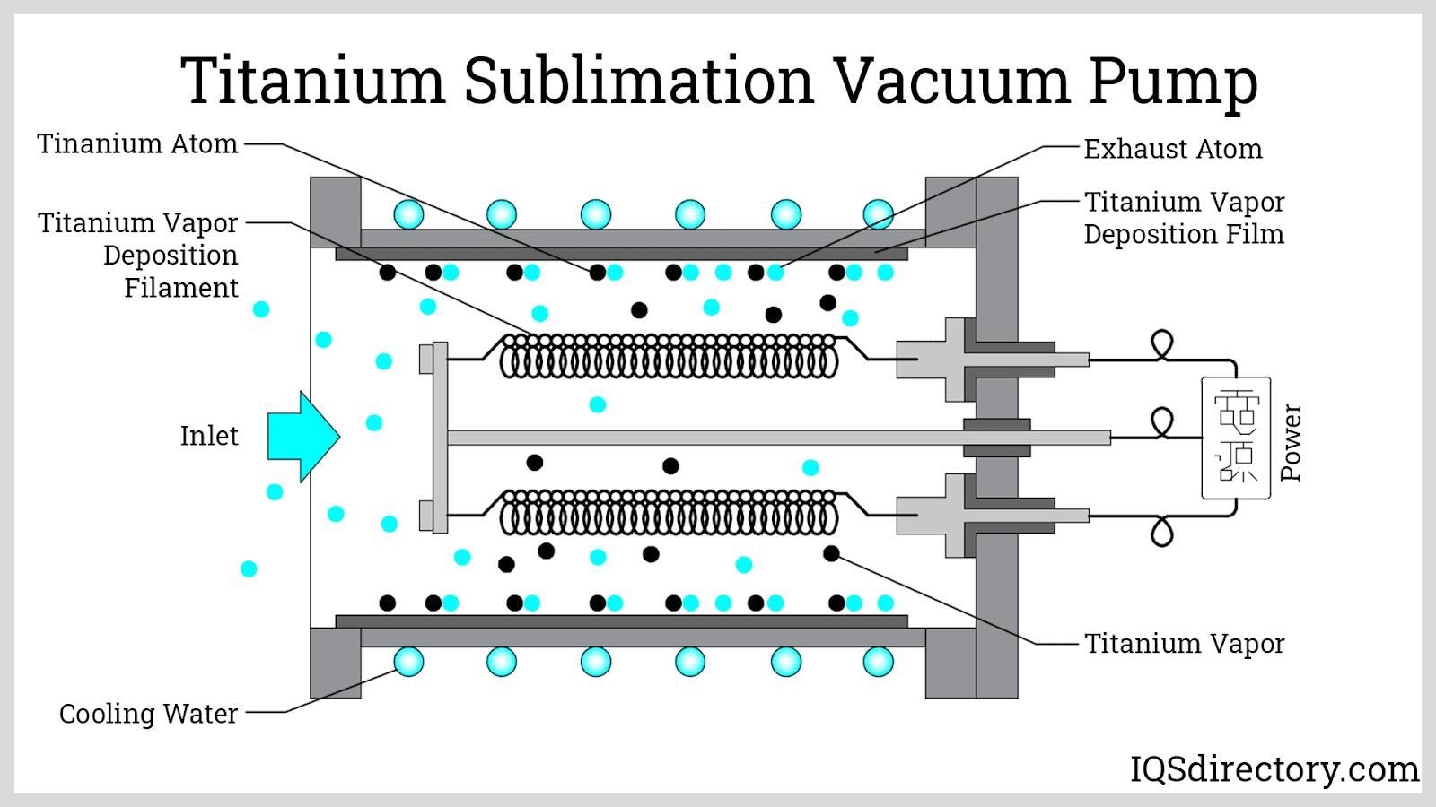 Titanium Sublimation Vacuum Pump