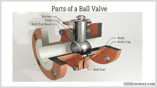 Parts of a Ball Valve