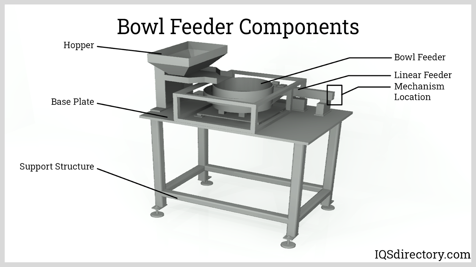 Bowl Feeder Components