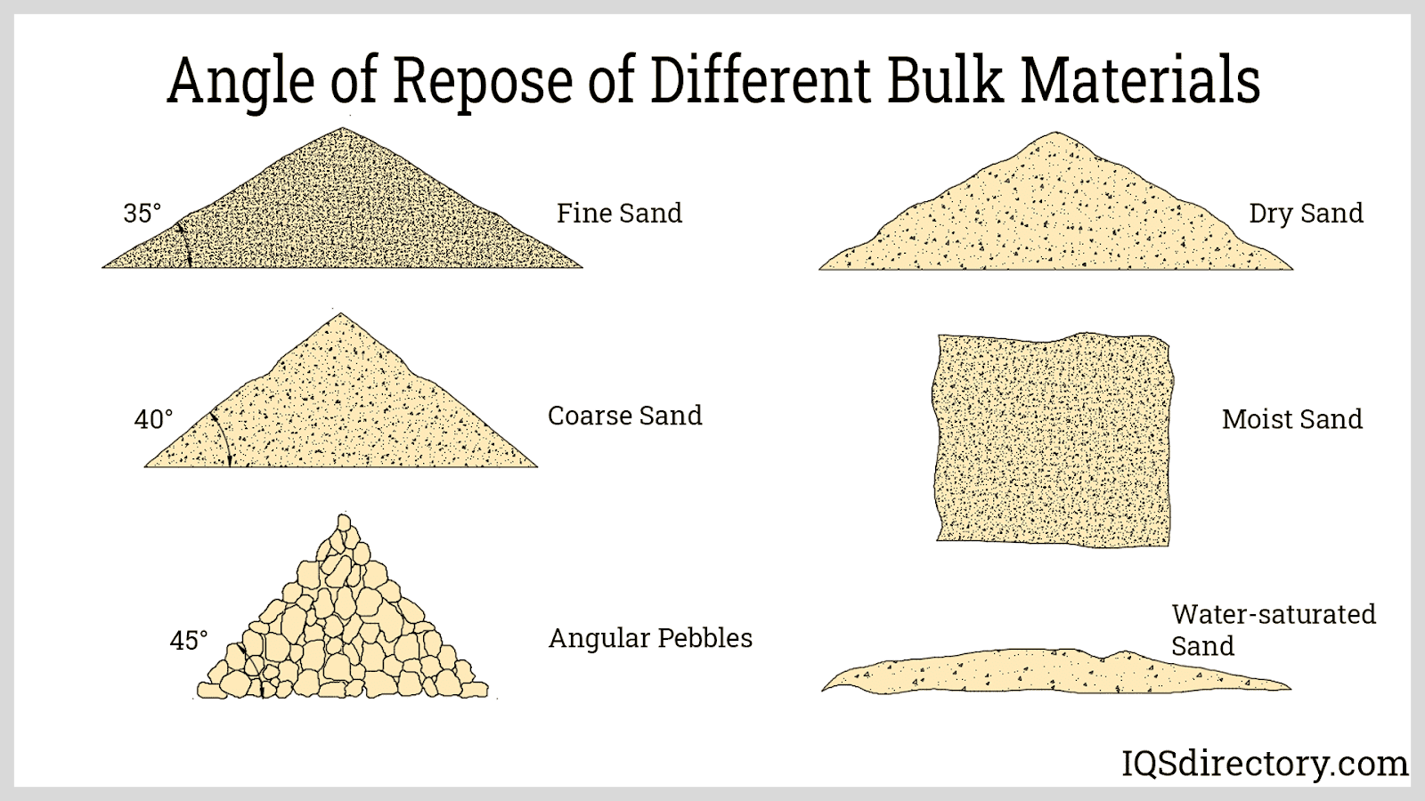 Angle of Repose of Different Bulk Materials