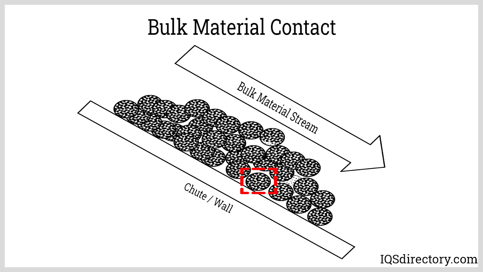 Bulk Material Contact