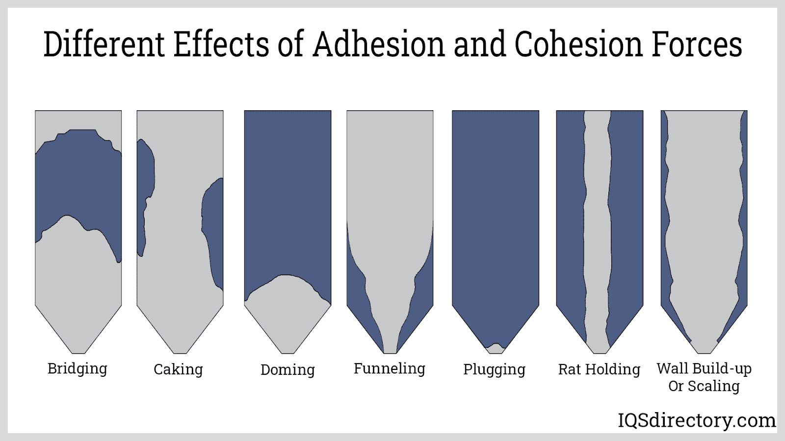 Different Effects of Adhesion and Cohesion Forces