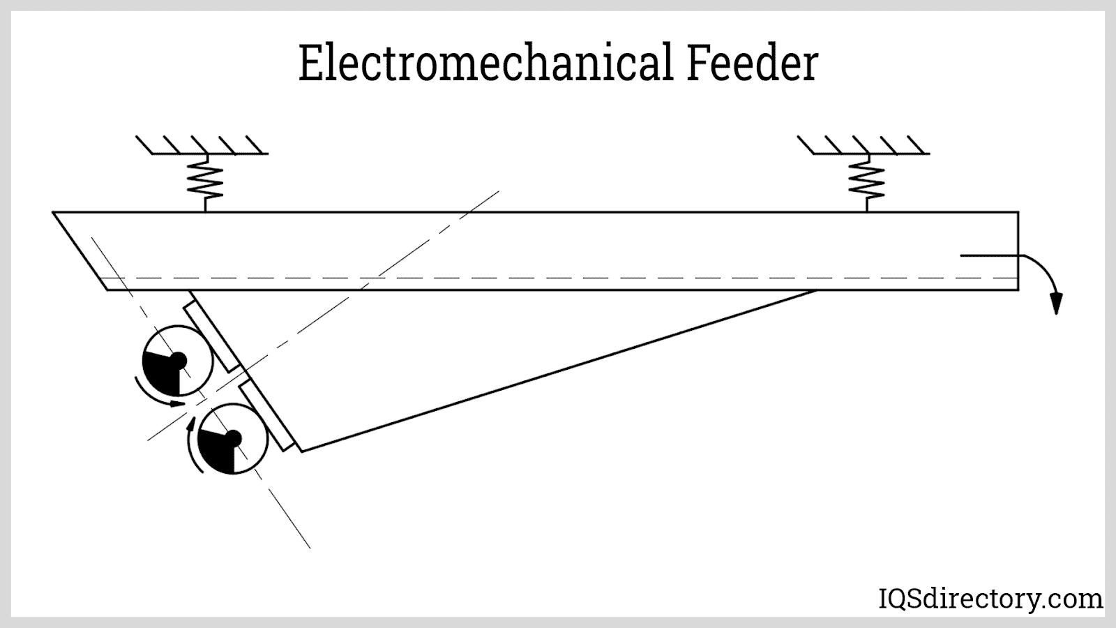 Electromechanical Feeder