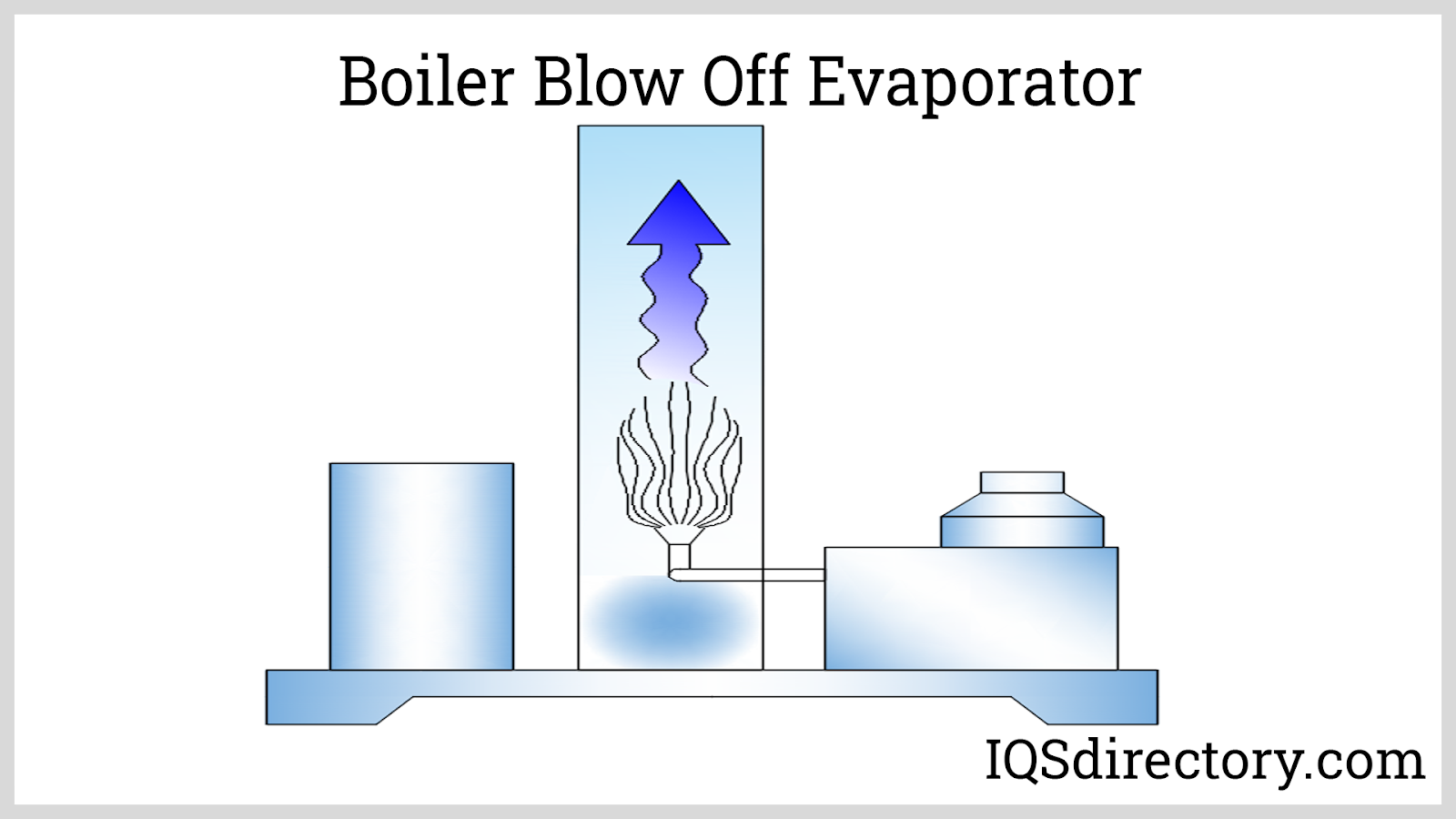 Boiler Blow Off Evaporator
