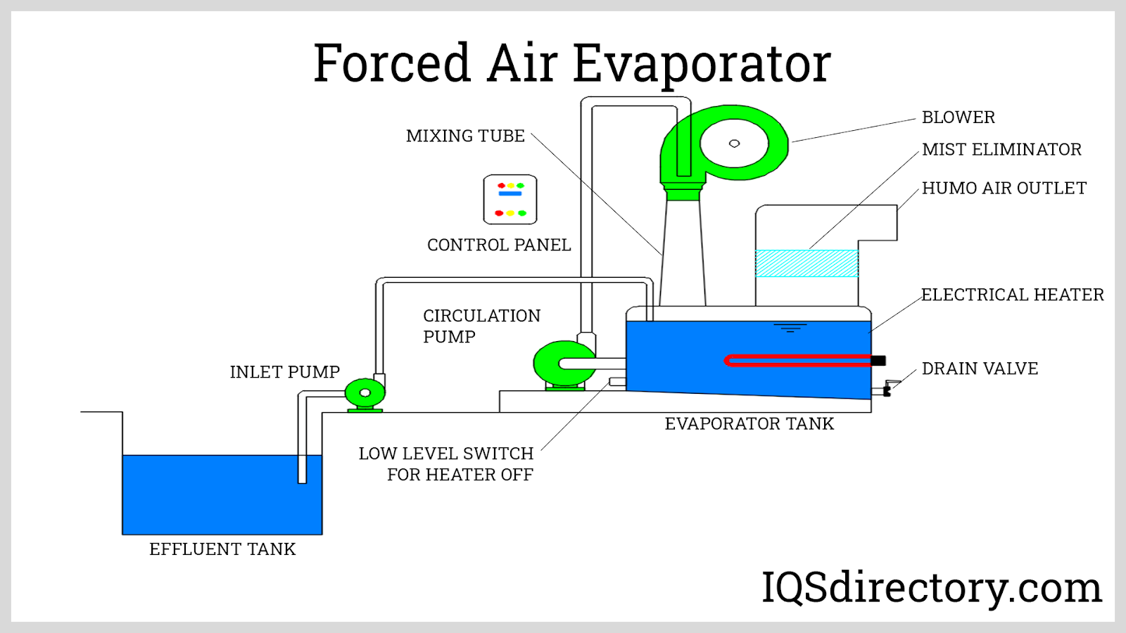 Forced Air Evaporator