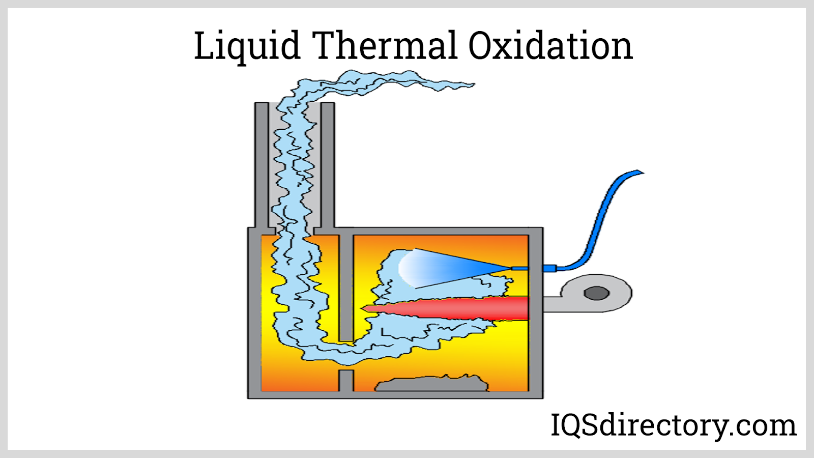 Liquid Thermal Oxidation