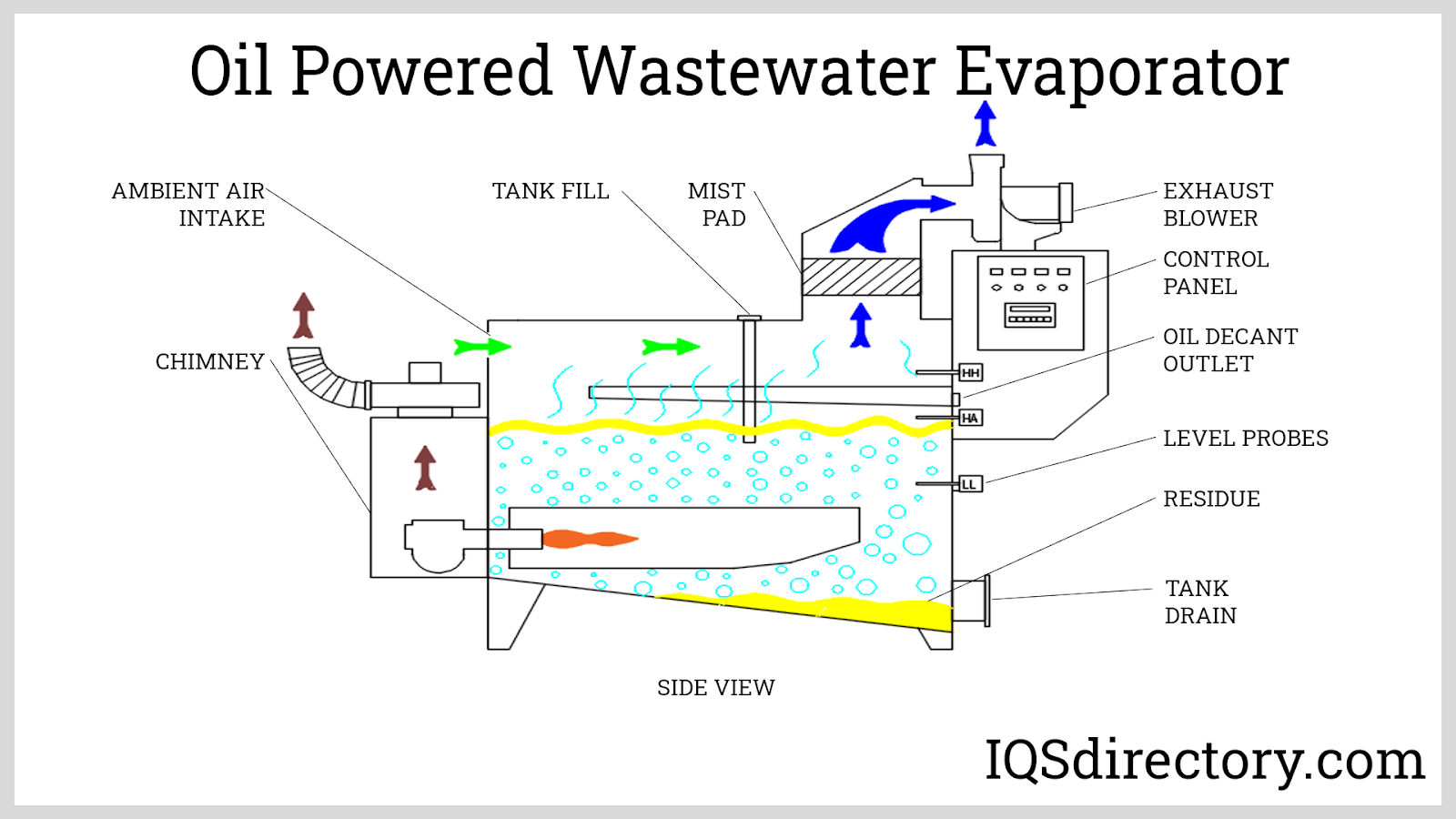 Oil Powered Wastewater Evaporator