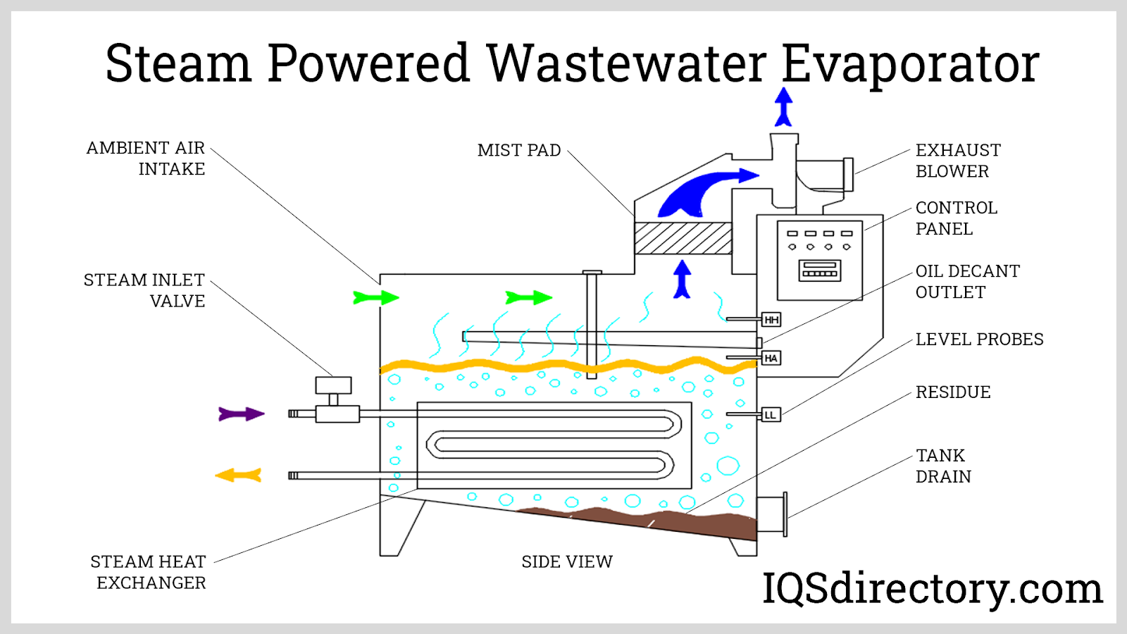 Steam Powered Wastewater Evaporator