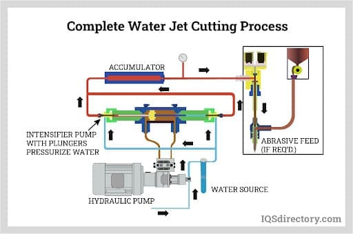 Complete Water Jet Cutting Process
