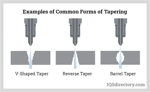 Examples of Common Forms of Tapering