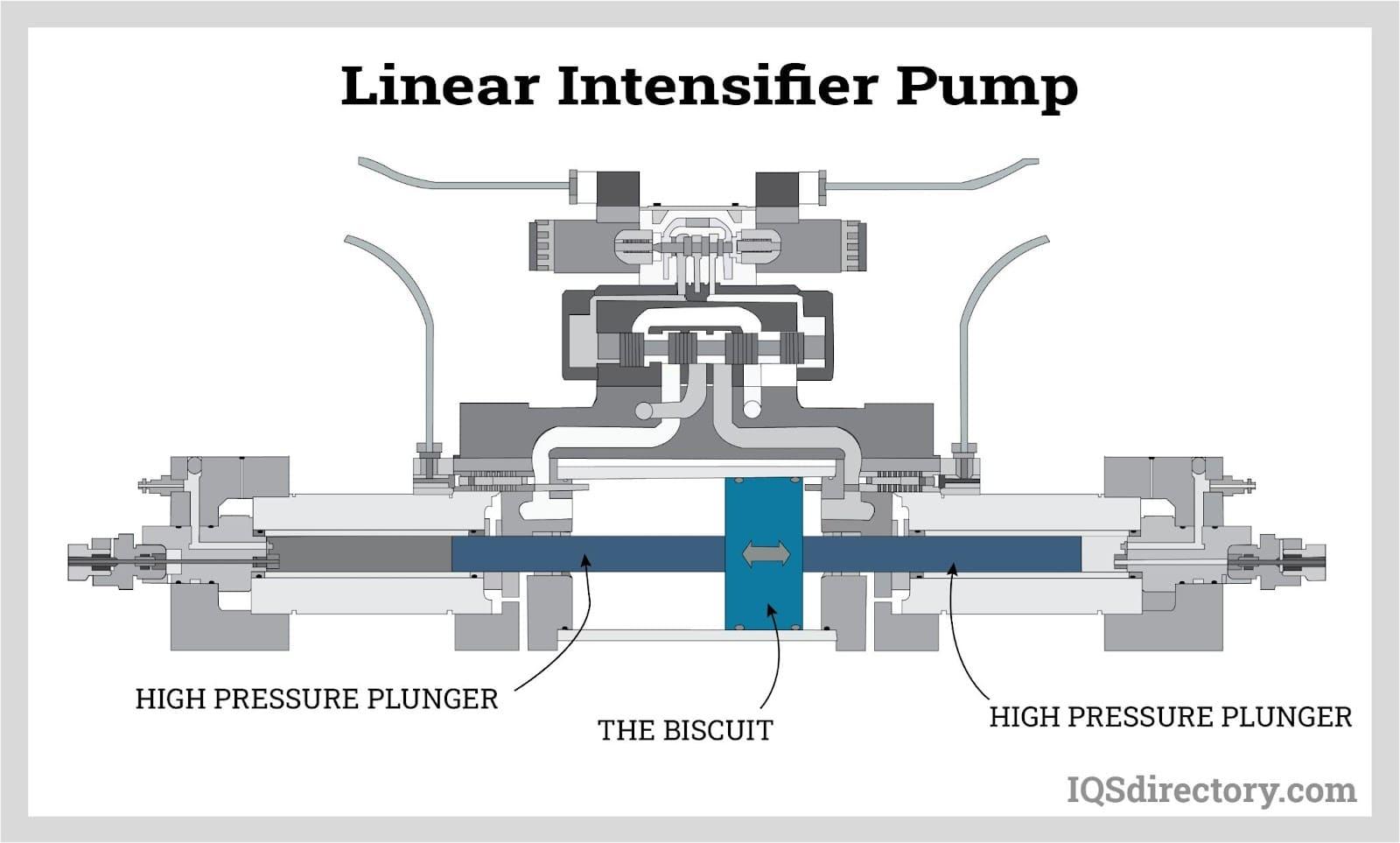 Linear Intensifier Pump