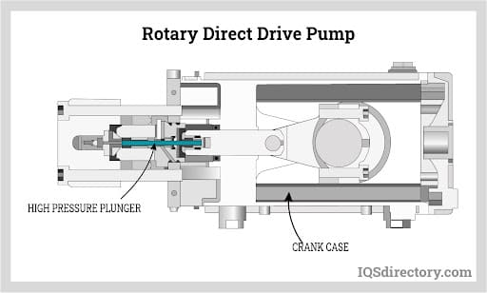 Rotary Direct Drive Pump