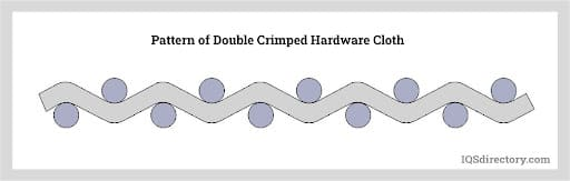 Pattern of Double Crimped Hardware Cloth