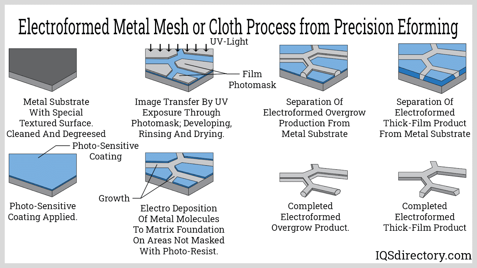 Electroformed Metal Mesh or Cloth Process from Precision Eforming