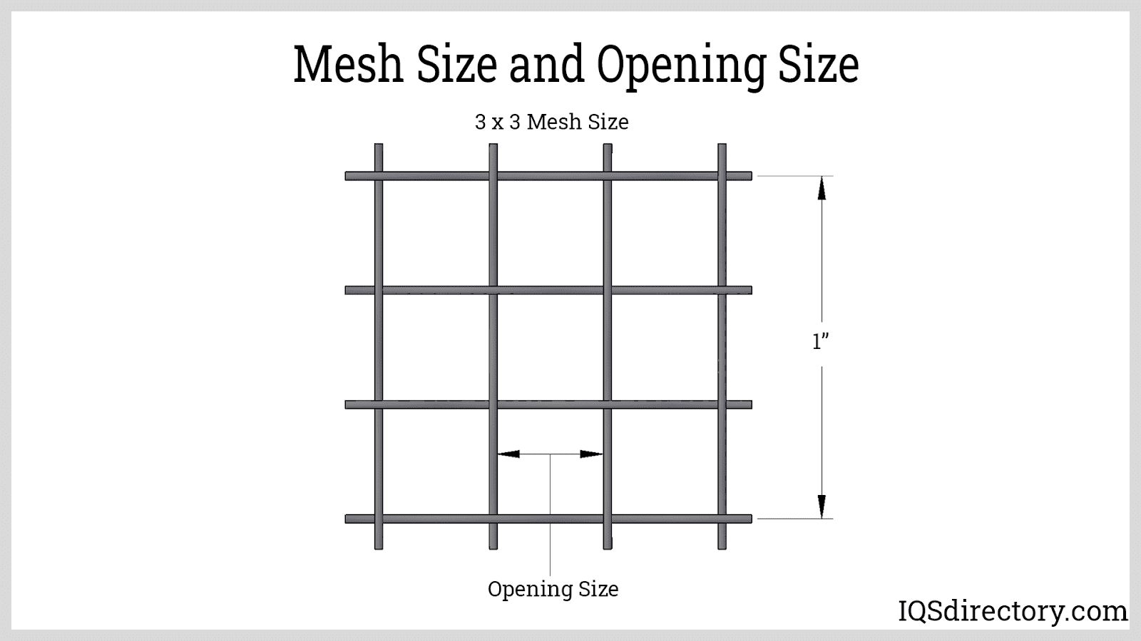 Mesh Size and Opening Size