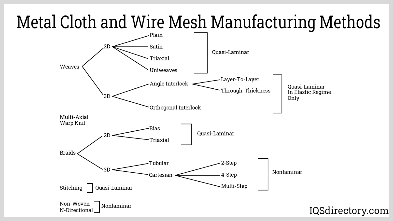 Metal Cloth and Wire Mesh Manufacturing Methods