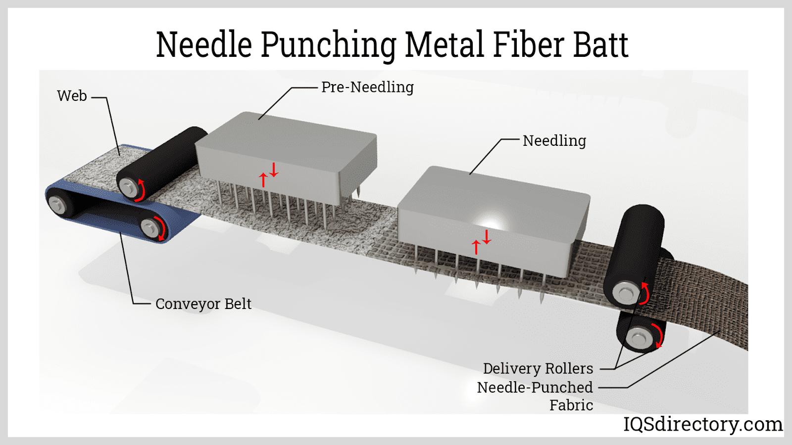 Needle Punching Metal Fiber Batt