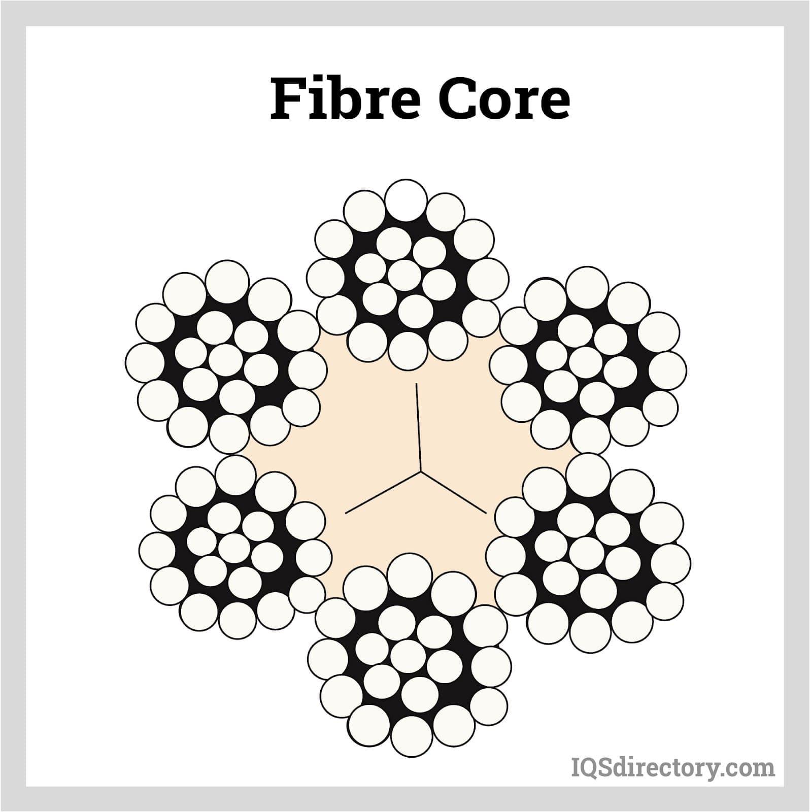 Fibre Core