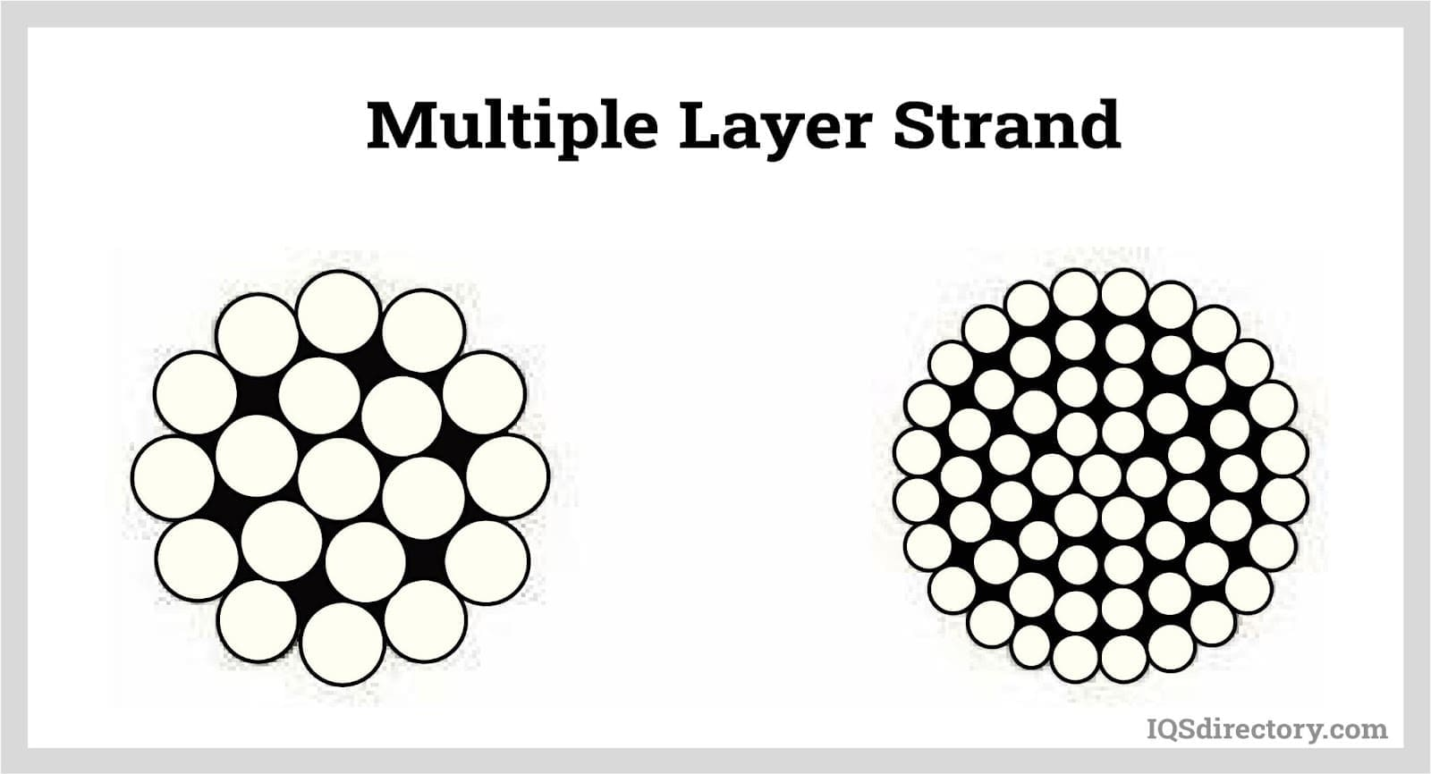 Multiple Layer Strand