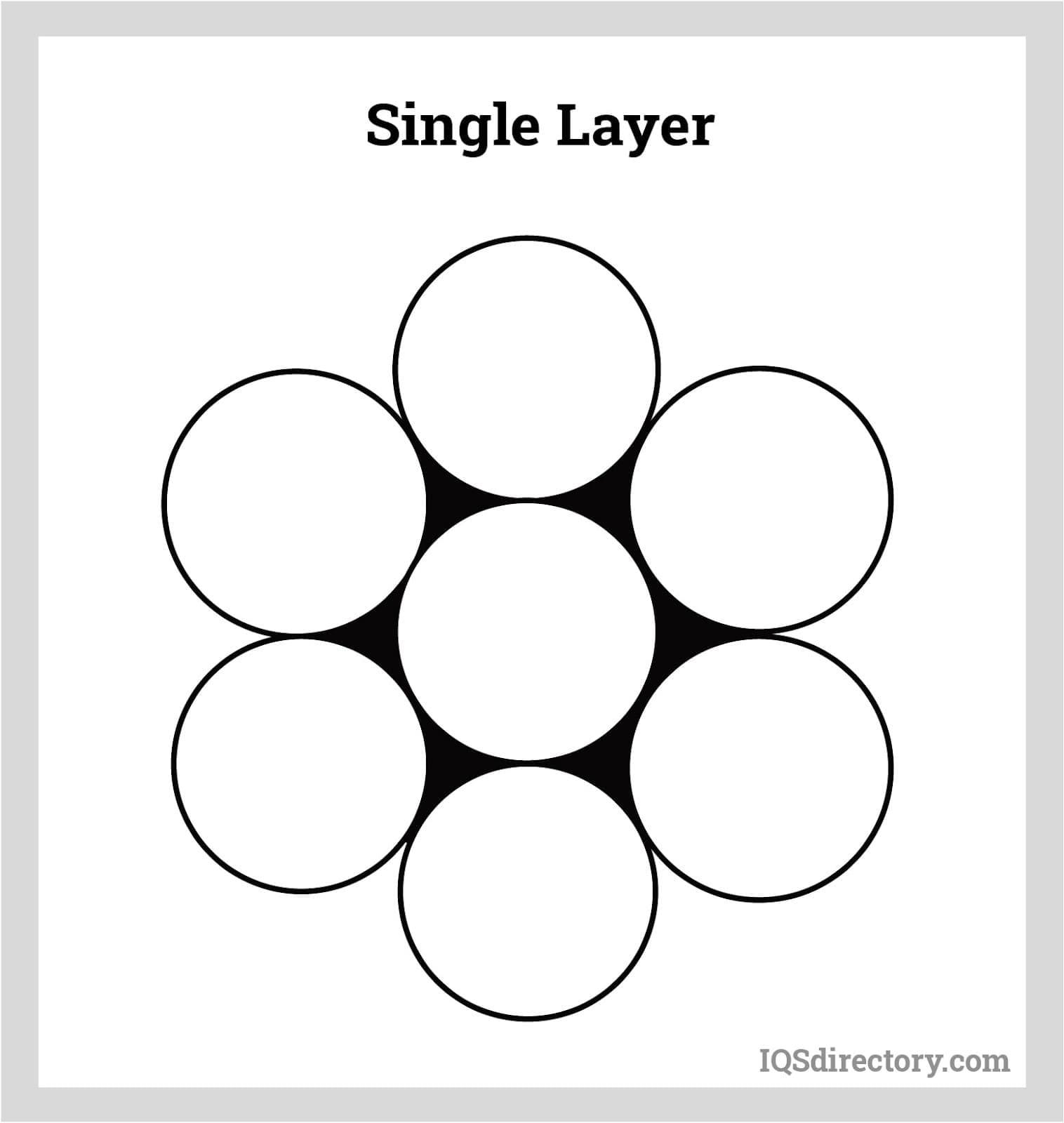 Single Layer