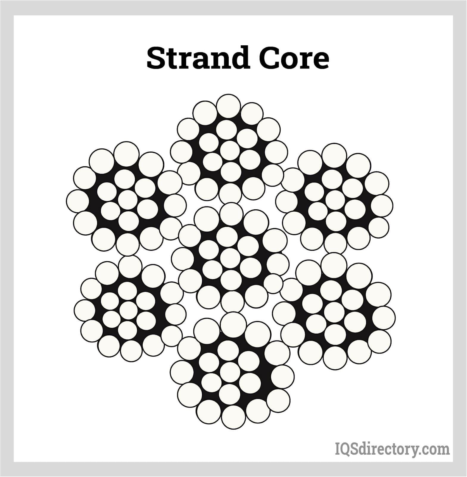 Strand Core