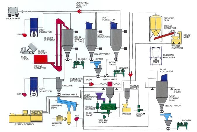 Bulk Material Handling Equipment Amp System Manufacturers