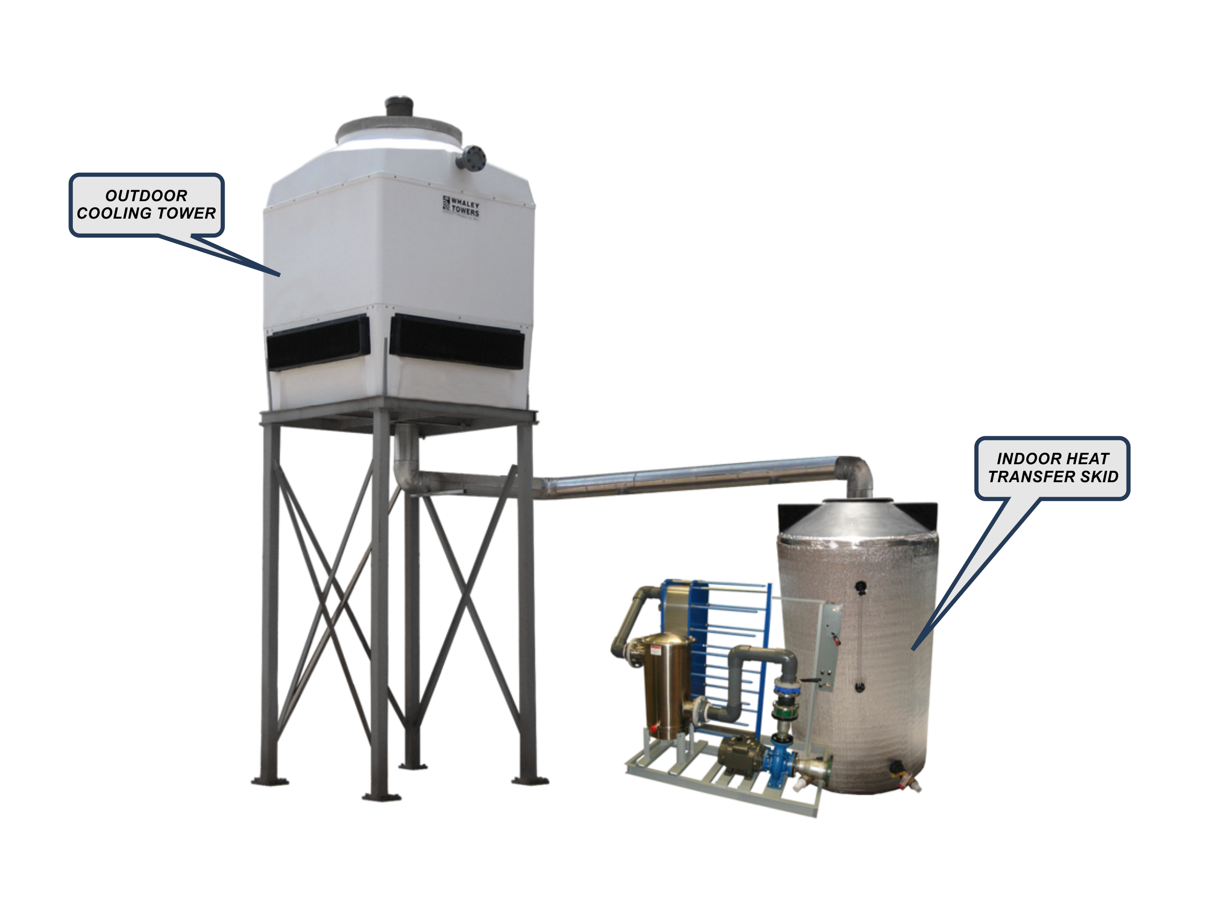 Closed Cell Cooling Tower System