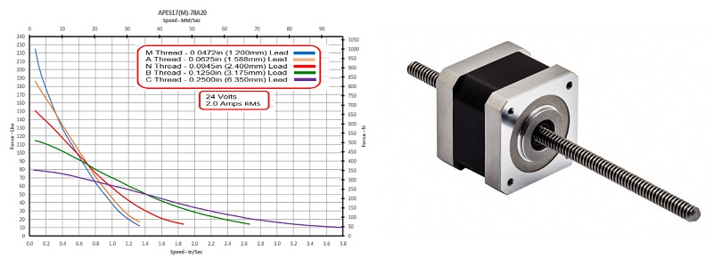 a motor and a graph