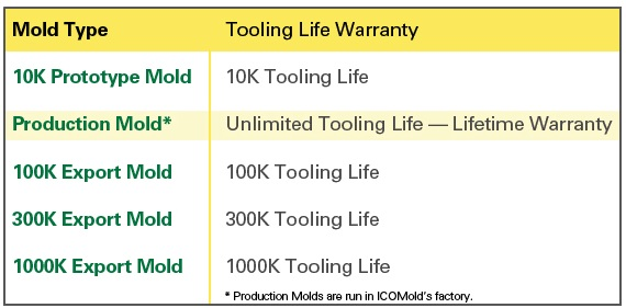 Injection Mold Tooling Life Table