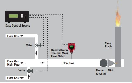 Flow Meters Offer Best Solution to Flare Gas Measuring