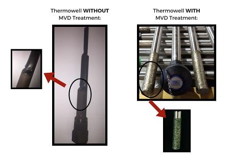 ThermowellTreatment