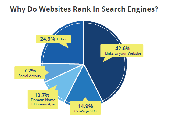 Why Do Websites Rank In Search Engines